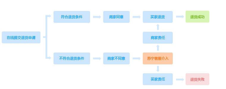 退换货流程图